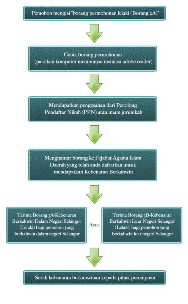 Tips Perkahwinan Prosedur Perkahwinan Selangor Mfdjannah